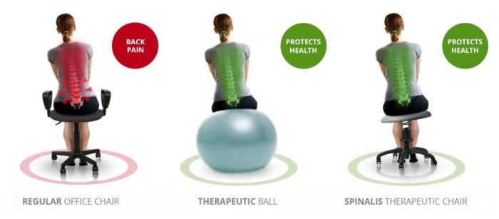 anti-sedentary-life-tired-eyes-photophobia-comparing-regular-office-chair-exercise-ball-and-spinalis-therapeutic-chair
