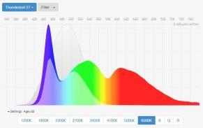 best-blue-light-screen-filters-spectral-power-distribution-apple-thunderbolt-27-desktop-screen
