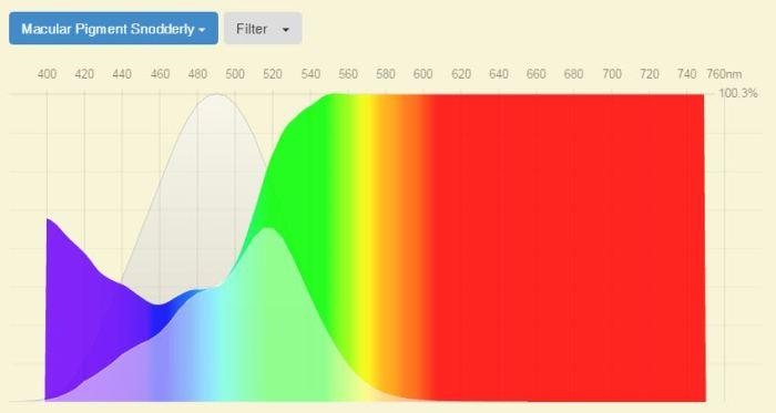 best-blue-light-screen-protectors-mp-spectral-transmission-melanopic-spectral-sensitivity-fluxometer
