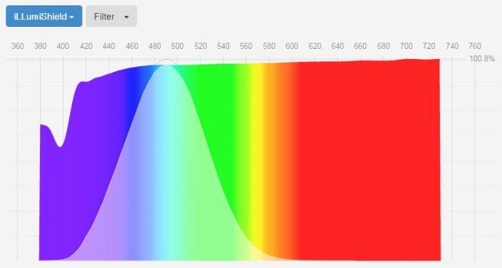 illumishield-blue-light-screen-protector-spectrogram-fluxometer