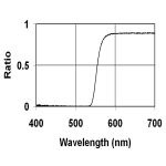 lowbluelights-best-blue-light-screen-protectors-macbooks-imacs-spectral-transmssion