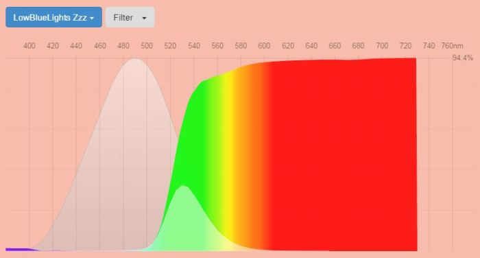 lowbluelights-best-blue-light-screen-protectors-zzz-fluxometer-spectral-transmssion