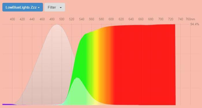 lowbluelights-best-blue-light-screen-protectors-zzz-fluxometer-spectral-transmssion