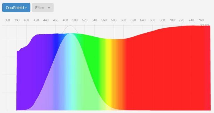 ocushield-blue-light-screen-protector-spectrogram-fluxometer