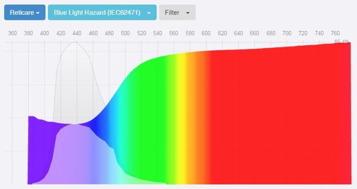 RetiCare blue light screen protector spectrogram fluxometer
