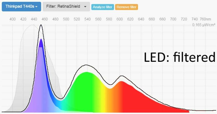 retinashield-tech-armor-blue-light-screen-protector-led-spectral-power-distribution-with-and-without-blue-filter
