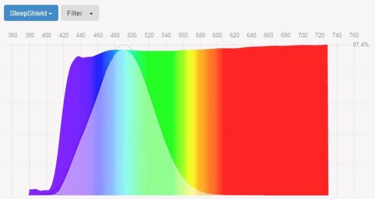 sleepshield-anti-blue-light-screen-protector-ipad-air-spectrogram-fluxometer