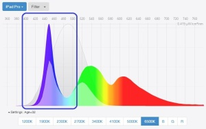 eye-fatigue-high-blue-peak-in-modern-computer-screens-spectral-power-distribution