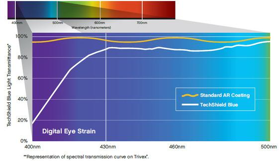 TechShield Blue Spectral Transmittance