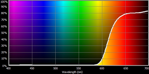 EASY Blue Light TEST for Light Sensitivity [MAXIMIZE Eye Protection