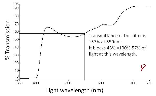 Blue light filter tester-how to interpret spectrograms