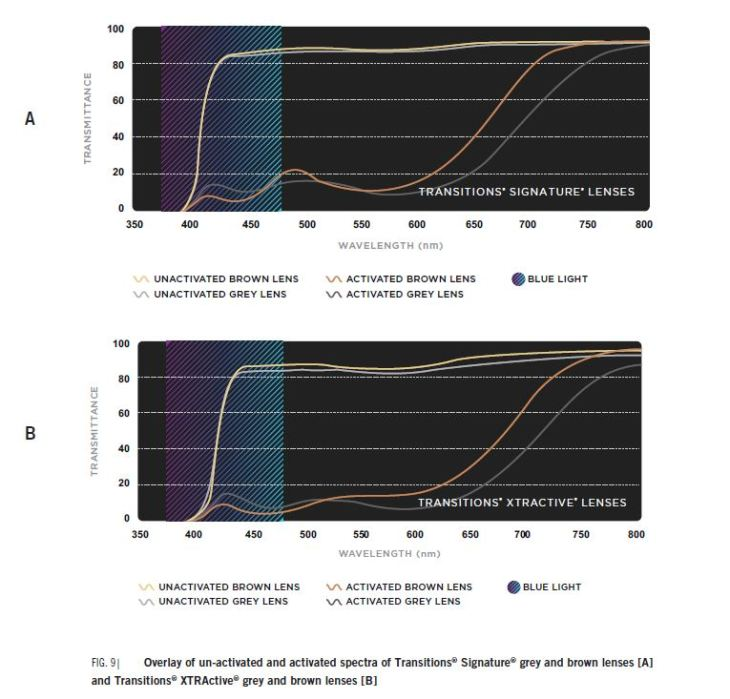 Spectrogral transmission of transitions lenses, brown vs. grey, activated vs unactivated