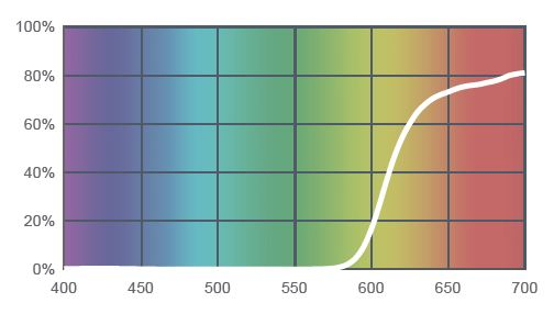 EASY Blue Light TEST [MAXIMIZE Your Eye Protection 2019