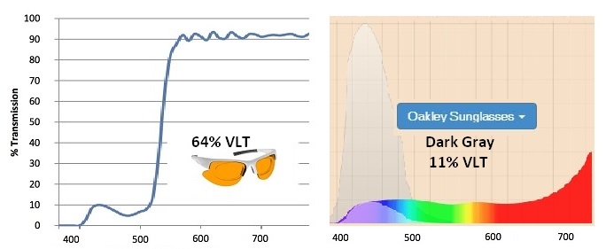 best sunglasses for amd comparing Oakley gray and NoIR Orange spectrograms