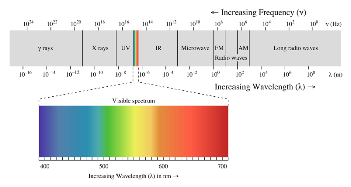 Blue light within the Electromagnetic spectrum