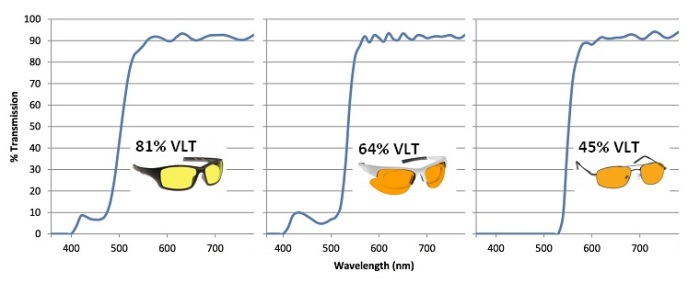 best sunglasses for macular degeneration spectrograms yellow amber orange tint