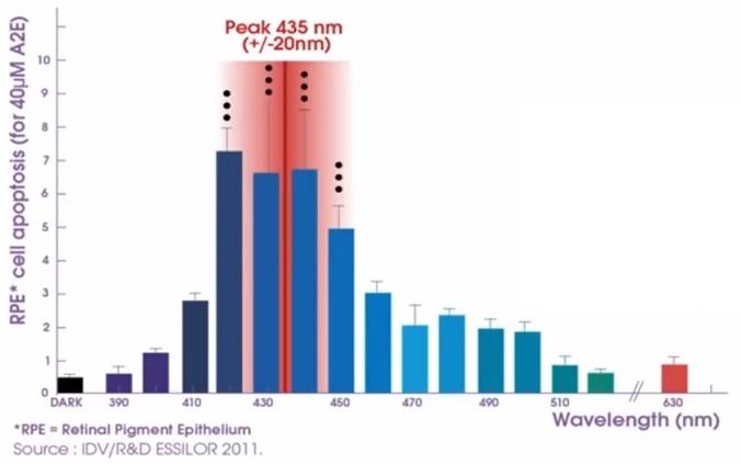macular degeneration glasses - action spectrum - retinal cell death