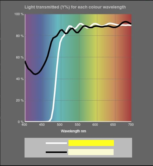 Comparing spectral transmission of two yellow tints