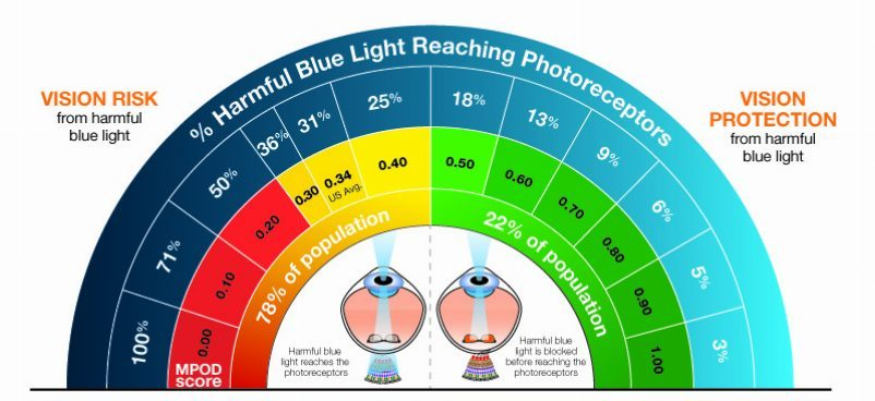 Do low blue light filters improve Eye strain, Blurred vision, and