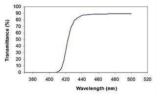 RetinaGuard Best blue light screen protectors Spectral transmssion