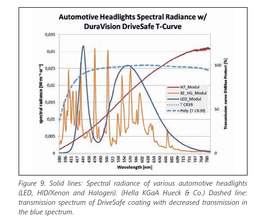 Are Zeiss DriveSafe lenses effective against headlights