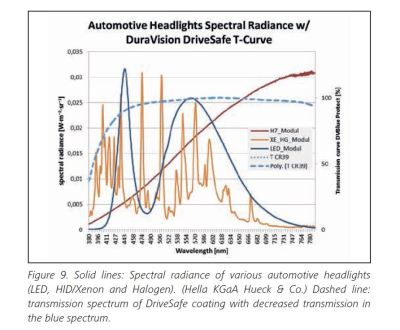 Blue blockers - Zeiss DuraVision DriveSafe transmission curve