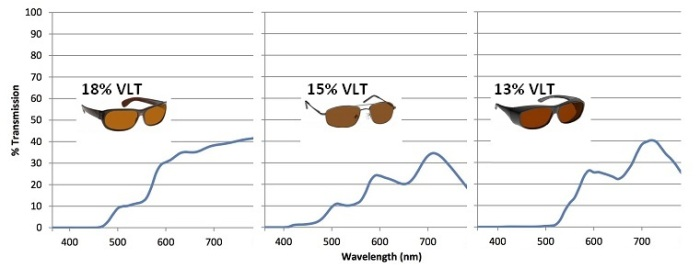 best sunglasses for macular degeneration spectrograms brown tints