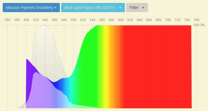 macular pigment as blue light filter spectrogram